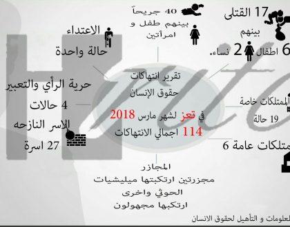 77 انتهاكا لحقوق الإنسان يرصدها مركز المعلومات خلال مايو المنصرم بتعز